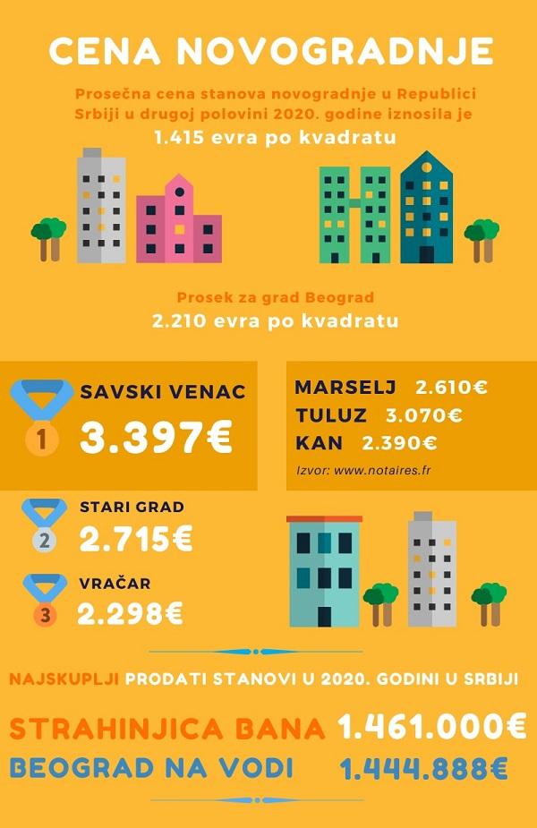 Prosecna cena stanova u Srbiji